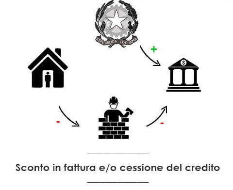 Bonus casa, per tutte le agevolazioni vale sconto in fattura e cessione del credito.